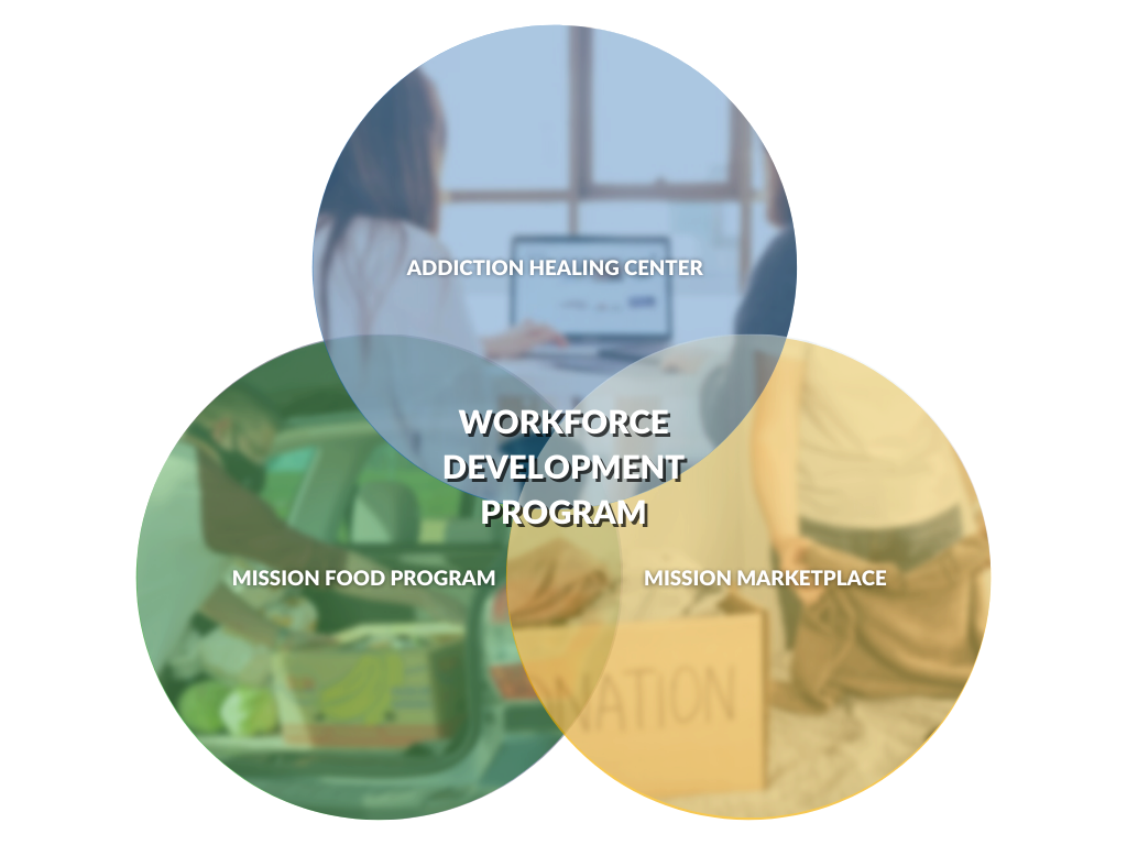 WORKFORCE DEVELOPMENT - FULL IMAGE WITH WRITING
